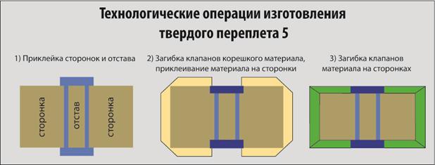 Технологическая схема изготовления твердого переплета №5
