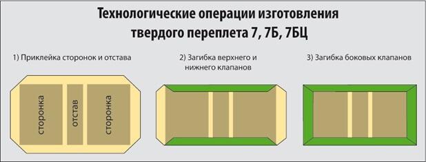 Схема изготовления твердого переплета №7, 7Б, 7БЦ